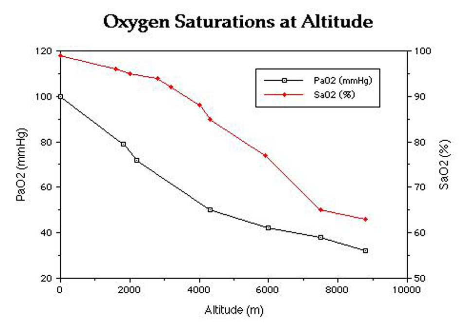 Oxygen-Saturations-at-Altitude